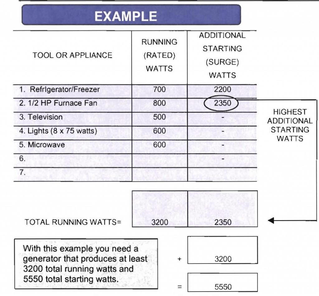 best dual fuel generator watt calculation table